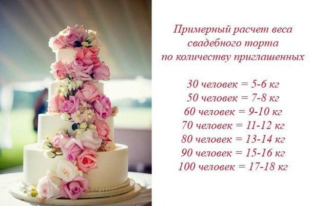 Сколько стоит торт на свадьбу